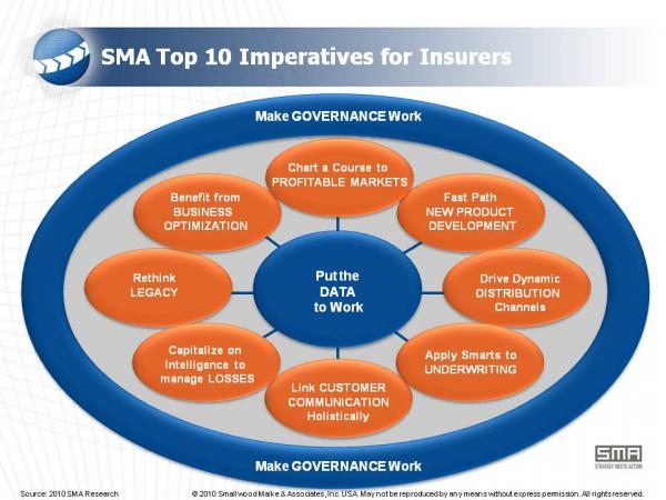 Technology Management Image: SMA Top 10 Imperatives